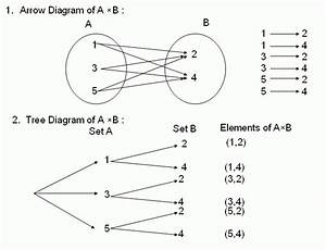 Cartesian Product With Diagrams