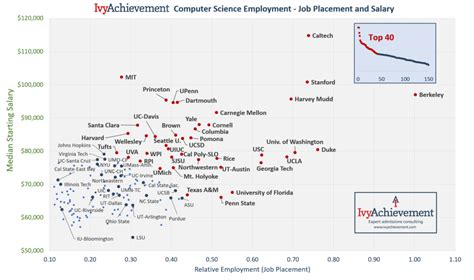 ivyachievement computer science rankings