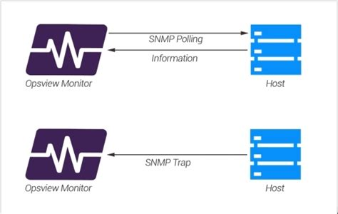 Snmp Trap by Opsview Knowledge Center
