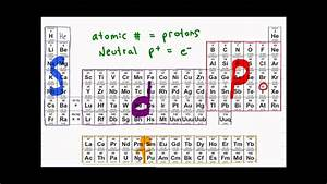 Electron Configuration Of Atoms   Shortcut Tutorial Video
