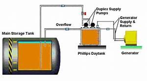 Phillips Pump  Day Tanks