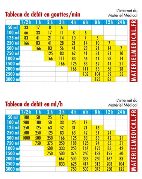 Réglette de Calcul de Débit Perfusion Matériel médical