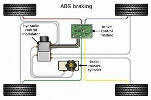 How Do Abs Brakes Work