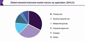 Lubricants Market Size Share Industry Analysis Report