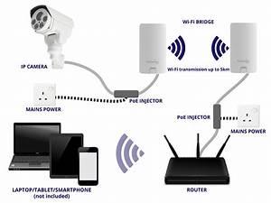 Ip Camera  Poe Injector  Wifi Bridge  Poe Injector  Router
