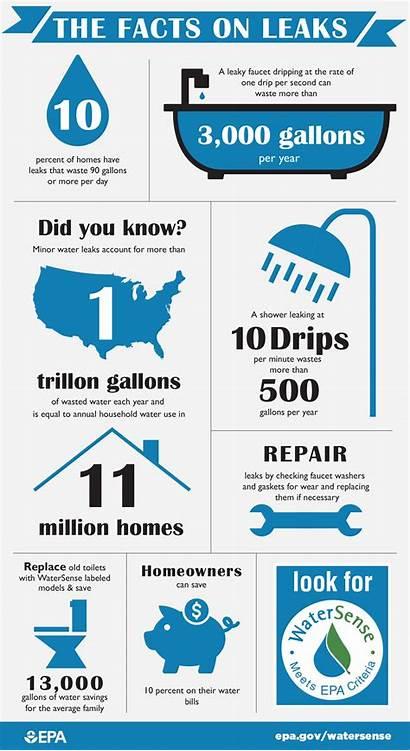 Water Leak Leaks Meter Fix Conservation Waste