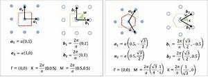 3  The Real Space And Reciprocal Space Lattice Of The