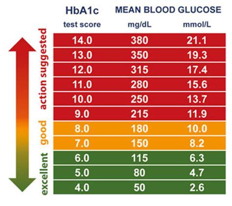 diabetes health  tests    siren