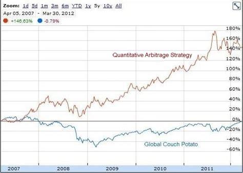 Is Quantitative Arbitrage Right For You? Moneysense
