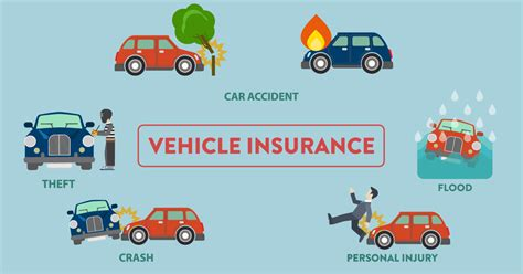 The Type Of Vehicle Insurance You Need To Know