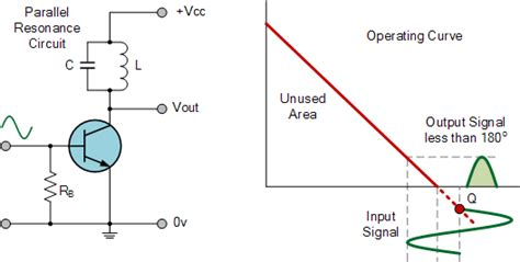 Amplifier Classes And The Classification Of