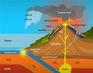 Volcanoes  How Often Do They Erupt And What Happens When