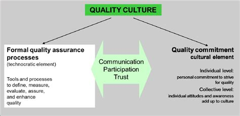 European Quality Assurance Association For Panels And Profiles by The Quality Culture Concept Of The European