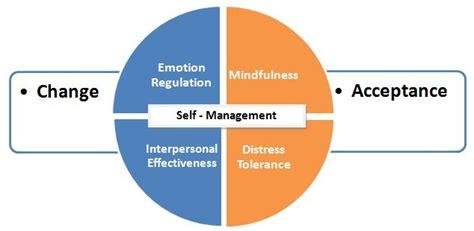 Emotional Empowerment