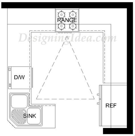 kitchen design work triangle kitchen design ideas ultimate planning guide designing 4615