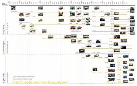 Ford Trucks History Timeline