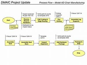 image gallery lean sigma process diagram With six sigma flow chart template