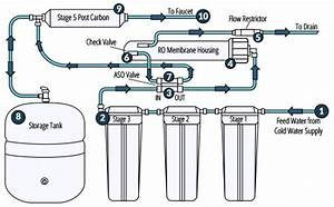 About Reverse Osmosis Water Filtration