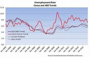 Conus Consultancy Services   Cairns Unemployment Rate ...