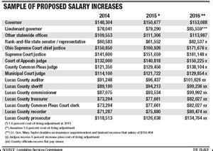 ohio bill proposes pay increases  legislators judges
