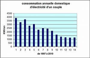 Suivre Sa Consommation Electrique En Temps Reel : consommation gaz maison 100m2 segu maison ~ Dailycaller-alerts.com Idées de Décoration