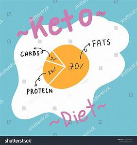 Images Collection Of Keto Diet  Keto Diet Diagram