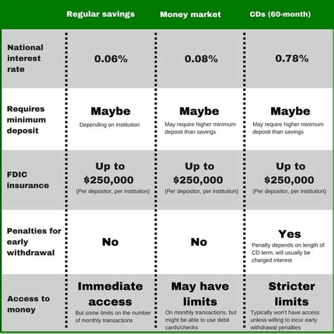 Best Savings Account Rates Differences Between Savings Accounts Money Market
