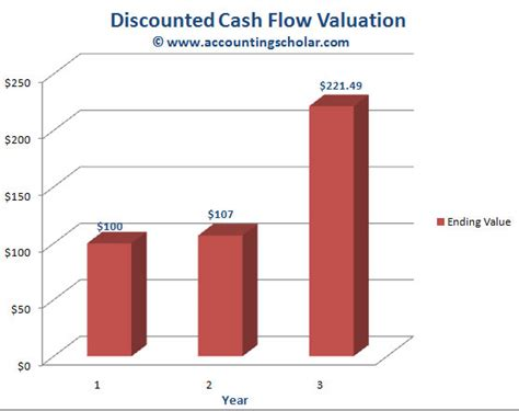 Discounted Cash Flow Valuations