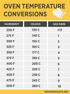 Oven Temperature Conversion  U2013 Fahrenheit  U0026 Celsius