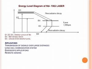 Laser Optical Fibres And Ultrasonics