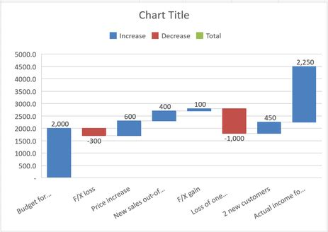 create waterfall charts  excel
