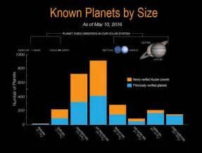 Kepler's 1,284 Newly Confirmed Planets - Sky & Telescope