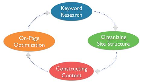 Seo Search Engine Optimization Step By Step by Seo Tutorial Step By Step Search Engine Optimization