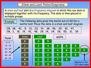 Teaching Special Minds Math  Stem And Leaf Diagram