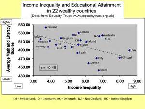Income Inequality and Education