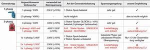Strom Berechnen 3 Phasen : unterschiede 1 phasen strom 3 phasen strom ratgeber infos ~ Themetempest.com Abrechnung