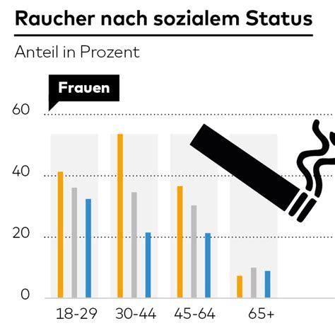 zahlen zur gesundheit  deutschland vorgelegt welt