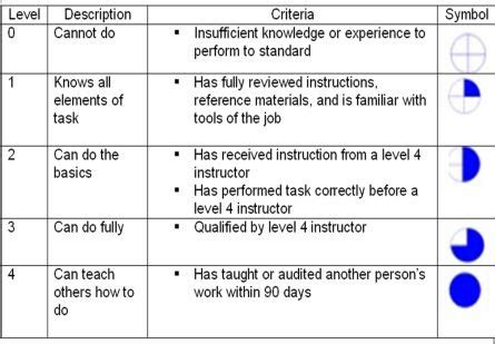 Employee Skills Matrix Template