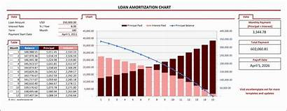 Amortization Excel Loan Chart Template Schedule Mortgage