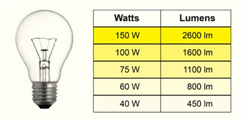 cfs electrical 187 archive types of lightbulbs and how