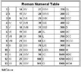 elaina s writing world roman numerals