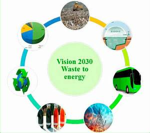 Flow Diagram For Waste To Energy Concept And Its Benefits