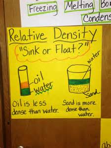 Relative Density Anchor Chart