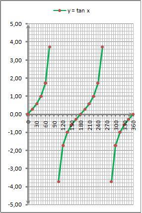 grafik fungsi trigonometri lengkap  gambar