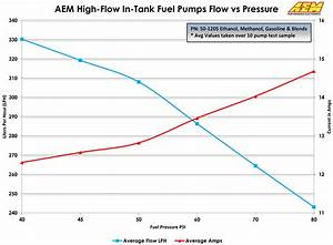 A Look At Fuel Systems  Returnless Vs  Return  And How To