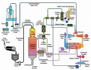 6 1  Commercial Technologies For Syngas Cleanup