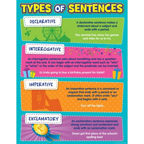 Types Of Sentences Chart  English Language Charts For The Classroom