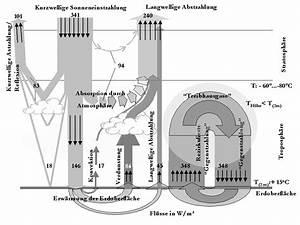 Grenzwert Online Berechnen Mit Rechenweg : seite 28 treibhausgas co2 anstieg bersteigt kritischen grenzwert forum spiegel online ~ Themetempest.com Abrechnung