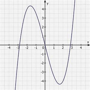 Nullstellen Berechnen Funktion 3 Grades : dritten rekonstruktion funktion dritten grades mit ~ Themetempest.com Abrechnung