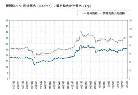 銀 価格 チャート